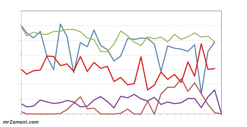 نمودار مربوط به مدیریت زمان با کمک اپلیکیشن aTimeLogger و با ثبت فعالیت ها در اکسل