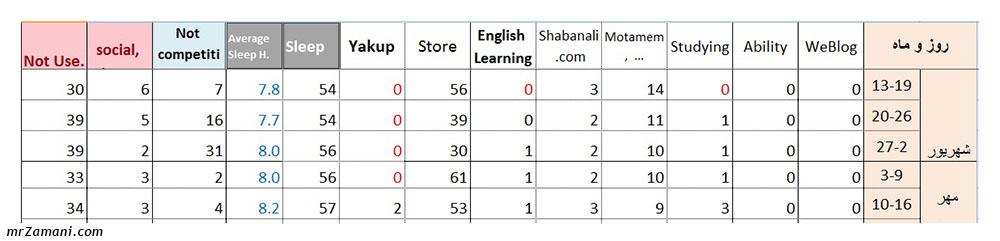 جدول مربوط به مدیریت زمان با کمک اپلیکیشن aTimeLogger و با ثبت فعالیت ها در اکسل