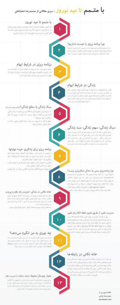 اینفوگرافی خلاصه گامهای سیزده گانه با متمم تا عید نوروز