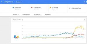 مقایسه جستجوی ساخت وبلاگ و نصب اینستاگرام و نصب تلگرام در گوگل ترندز