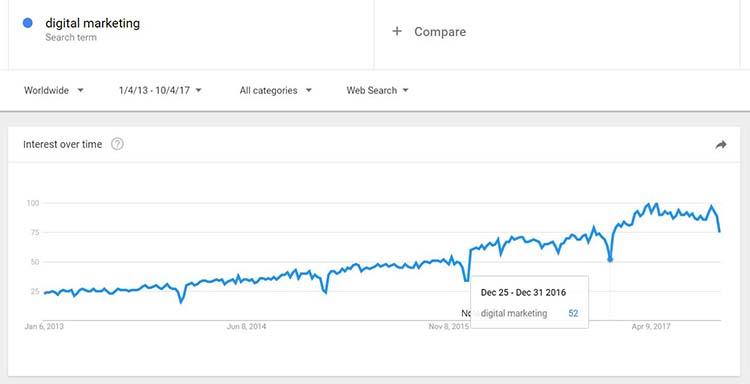 مثال دیجیتال مارکتینگ برای مقدماتی درباره گوگل ترندز
