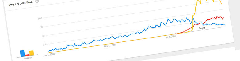 مقدماتی درباره گوگل ترندز google trends