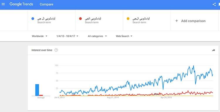 مقایسه سه عبارت در گوگل ترندز - از لحاظ املایی و سئو