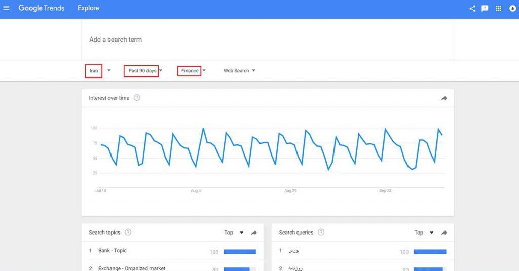 نمودار مربوط به روند ها در حوزه ی مالی - مثالی از رصد روندها در حوزههای مختلف به وسیله گوگل ترندز