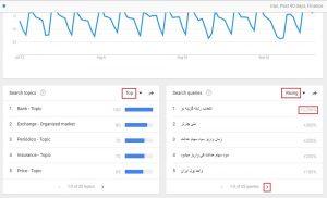 جدول های نمودار مثال حوزه مالی برای رصد روندها در حوزههای مختلف با کمک گوگل ترندز