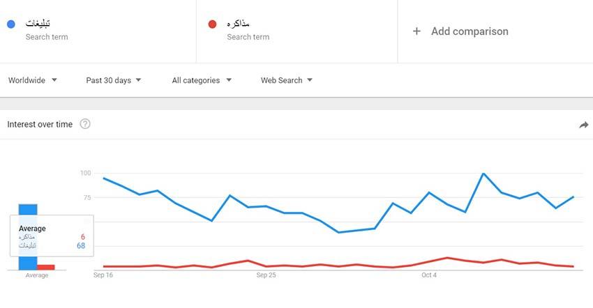 مقایسه میزان جستجوی تبلیغات و مذاکره در گوگل ترندز - اولین ایده برای پیدا کردن تعداد دفعات سرچ کیوردها در گوگل