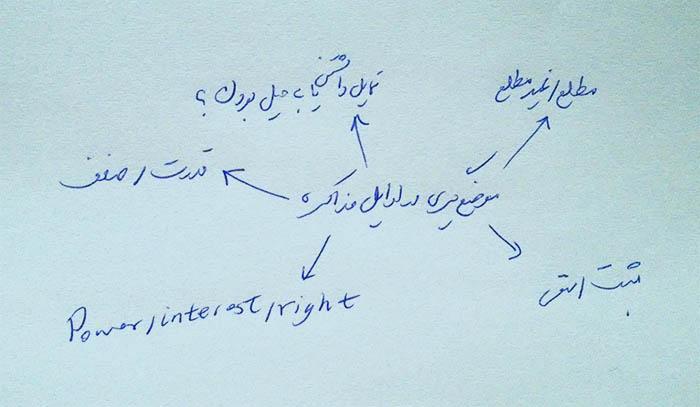 موضع گیری در اوایل مذاکره - کلاس مذاکره دانشگاه شریف جلسه چهارم