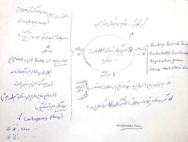 خلاصه فایل 6 کلاس مذاکره شریف درباره تصمیمگیری و تبادل اطلاعات در مذاکره - مذاکره سرمایه گذاری