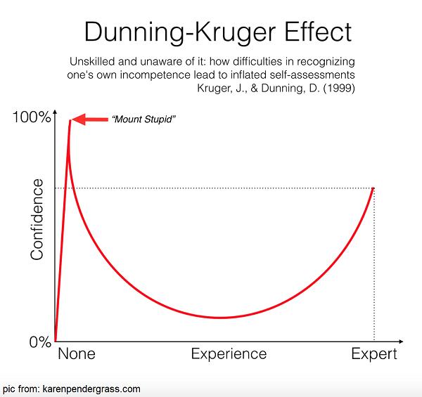 اثر دانینگ - کروگر Dunning – Kruger effect