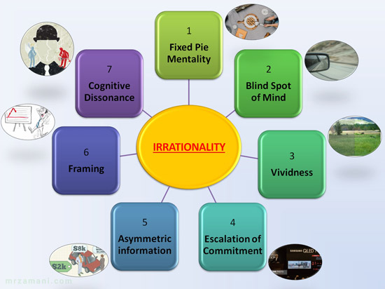 7 علت رفتار غیرمنطقی در مذاکره - کلاس مذاکره - غیرعقلایی بودن در مذاکره و ارتباط