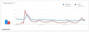 مقایسه تحلیل دیتای کرونا در گوگل ترندز با دانلود فیلم